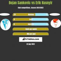 Bojan Sankovic vs Erik Kusnyir h2h player stats