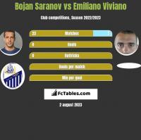Bojan Saranov vs Emiliano Viviano h2h player stats