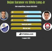 Bojan Saranov vs Silviu Lung Jr h2h player stats