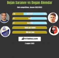 Bojan Saranov vs Dogan Alemdar h2h player stats