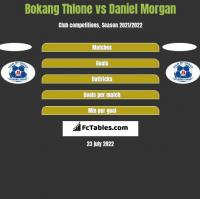 Bokang Thlone vs Daniel Morgan h2h player stats