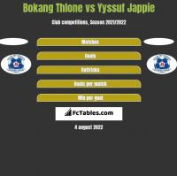 Bokang Thlone vs Yyssuf Jappie h2h player stats