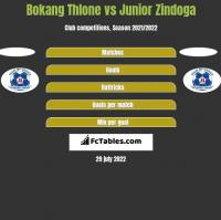 Bokang Thlone vs Junior Zindoga h2h player stats