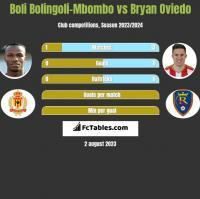 Boli Bolingoli-Mbombo vs Bryan Oviedo h2h player stats
