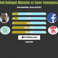 Boli Bolingoli-Mbombo vs Caner Osmanpasa h2h player stats