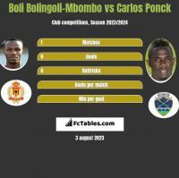 Boli Bolingoli-Mbombo vs Carlos Ponck h2h player stats