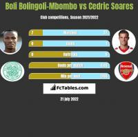 Boli Bolingoli-Mbombo vs Cedric Soares h2h player stats