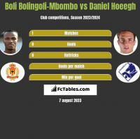 Boli Bolingoli-Mbombo vs Daniel Hoeegh h2h player stats