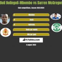 Boli Bolingoli-Mbombo vs Darren McGregor h2h player stats
