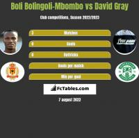 Boli Bolingoli-Mbombo vs David Gray h2h player stats
