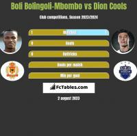 Boli Bolingoli-Mbombo vs Dion Cools h2h player stats