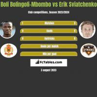 Boli Bolingoli-Mbombo vs Erik Swiatczenko h2h player stats