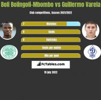 Boli Bolingoli-Mbombo vs Guillermo Varela h2h player stats