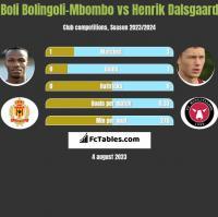 Boli Bolingoli-Mbombo vs Henrik Dalsgaard h2h player stats