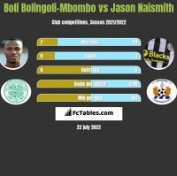 Boli Bolingoli-Mbombo vs Jason Naismith h2h player stats