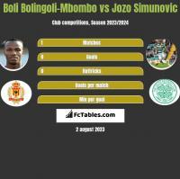 Boli Bolingoli-Mbombo vs Jozo Simunovic h2h player stats