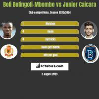 Boli Bolingoli-Mbombo vs Junior Caicara h2h player stats