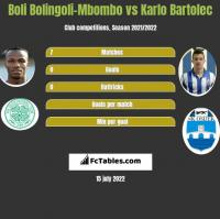 Boli Bolingoli-Mbombo vs Karlo Bartolec h2h player stats