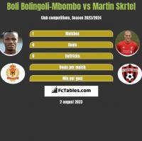 Boli Bolingoli-Mbombo vs Martin Skrtel h2h player stats
