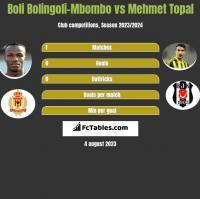 Boli Bolingoli-Mbombo vs Mehmet Topal h2h player stats