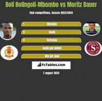Boli Bolingoli-Mbombo vs Moritz Bauer h2h player stats