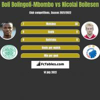 Boli Bolingoli-Mbombo vs Nicolai Boilesen h2h player stats