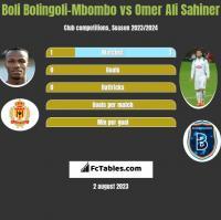 Boli Bolingoli-Mbombo vs Omer Ali Sahiner h2h player stats