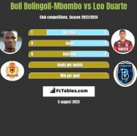 Boli Bolingoli-Mbombo vs Leo Duarte h2h player stats