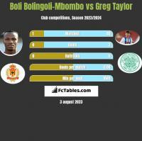 Boli Bolingoli-Mbombo vs Greg Taylor h2h player stats