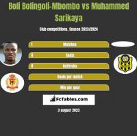 Boli Bolingoli-Mbombo vs Muhammed Sarikaya h2h player stats