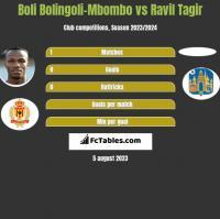 Boli Bolingoli-Mbombo vs Ravil Tagir h2h player stats