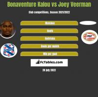 Bonaventure Kalou vs Joey Veerman h2h player stats