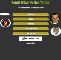 Bondz N'Gala vs Ben Turner h2h player stats