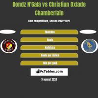 Bondz N'Gala vs Christian Oxlade Chamberlain h2h player stats