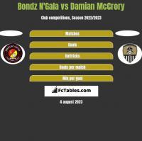Bondz N'Gala vs Damian McCrory h2h player stats