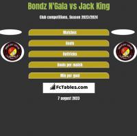 Bondz N'Gala vs Jack King h2h player stats