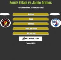 Bondz N'Gala vs Jamie Grimes h2h player stats
