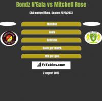 Bondz N'Gala vs Mitchell Rose h2h player stats