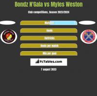 Bondz N'Gala vs Myles Weston h2h player stats