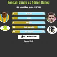 Bongani Zungu vs Adrien Hunou h2h player stats