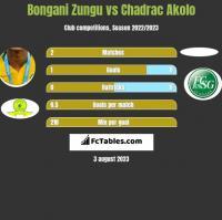 Bongani Zungu vs Chadrac Akolo h2h player stats