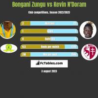 Bongani Zungu vs Kevin N'Doram h2h player stats