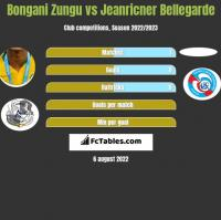 Bongani Zungu vs Jeanricner Bellegarde h2h player stats