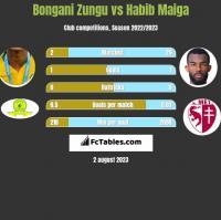 Bongani Zungu vs Habib Maiga h2h player stats