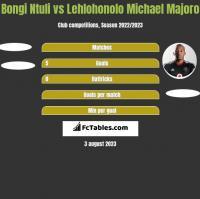 Bongi Ntuli vs Lehlohonolo Michael Majoro h2h player stats
