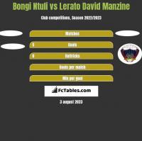 Bongi Ntuli vs Lerato David Manzine h2h player stats