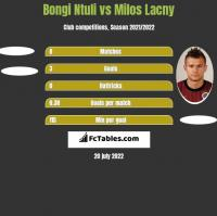 Bongi Ntuli vs Milos Lacny h2h player stats