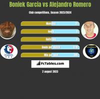 Boniek Garcia vs Alejandro Romero h2h player stats