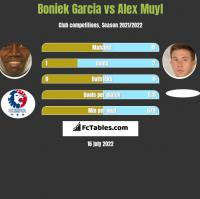 Boniek Garcia vs Alex Muyl h2h player stats