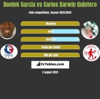 Boniek Garcia vs Carlos Darwin Quintero h2h player stats